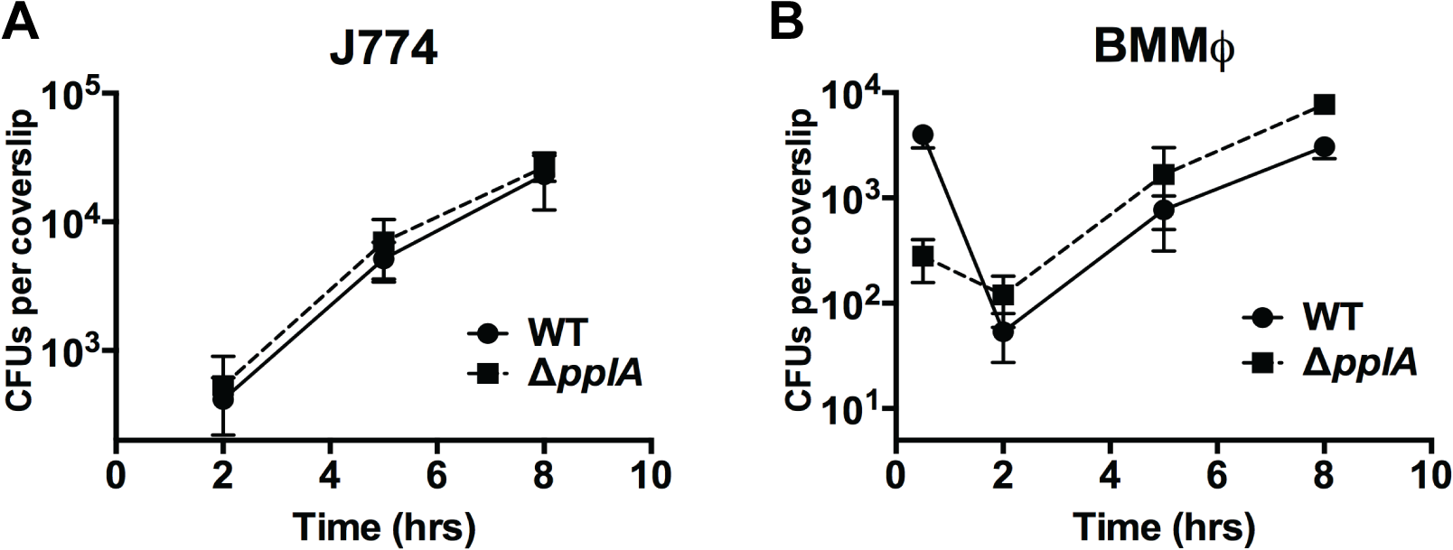 Loss of <i>pplA</i> pheromone does not delay intracellular growth or vacuolar escape in professional phagocytic cells.