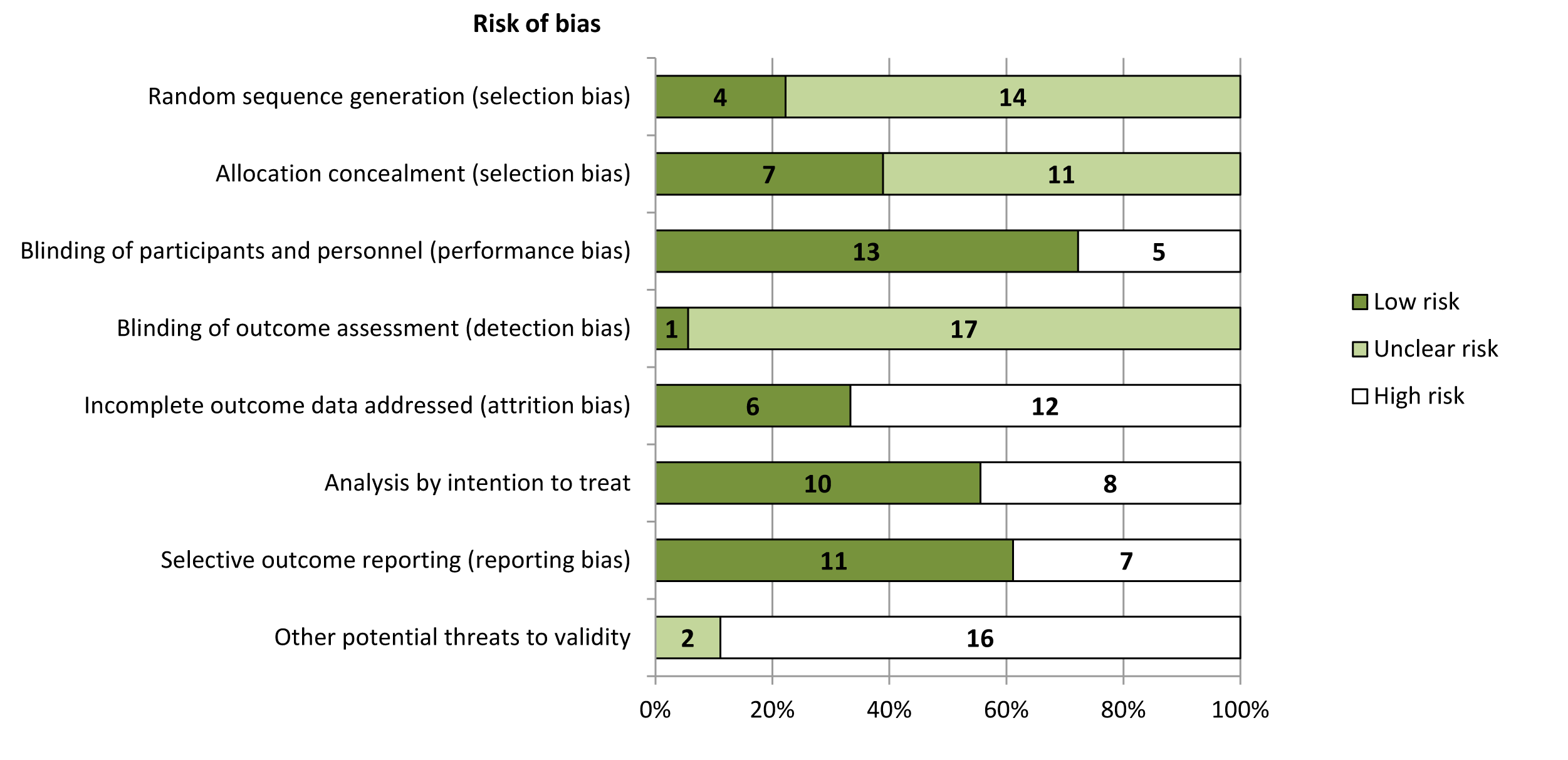 Risk of bias in included studies (<b><i>n</i></b><b> = 18).</b>