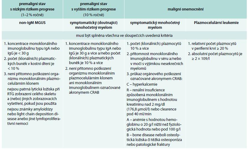 Definice jednotek provázených monoklonálním imunoglobulinem typu IgG nebo IgA dle International Myeloma Working Group 2010