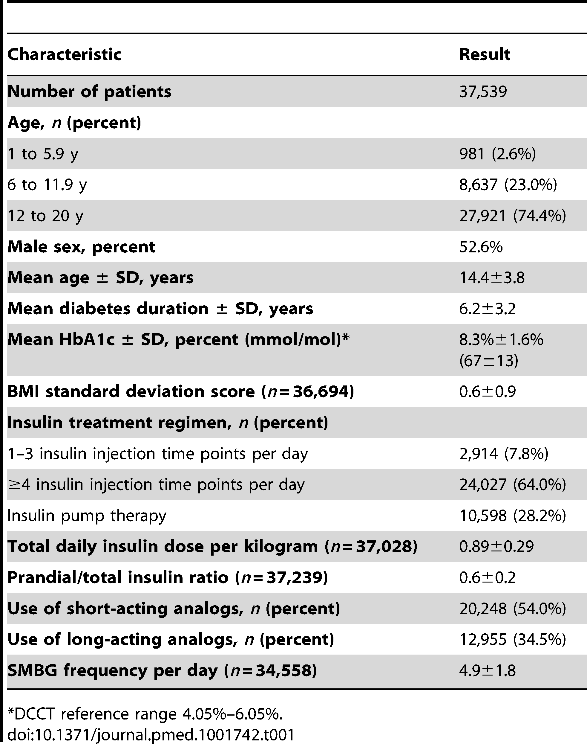 Characteristics of patients with type 1 diabetes treated between 1995 and 2012.