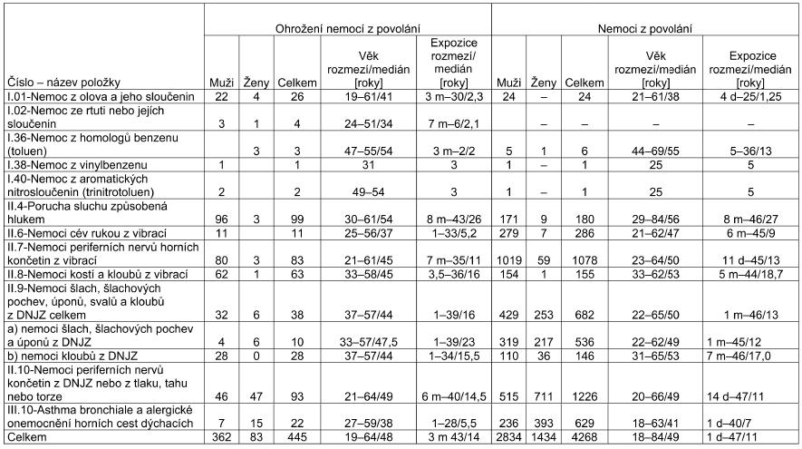 Ohrožení nemocí z povolání hlášená v České republice v letech 2001–2007, rozdělení podle položek seznamu nemocí z povolání