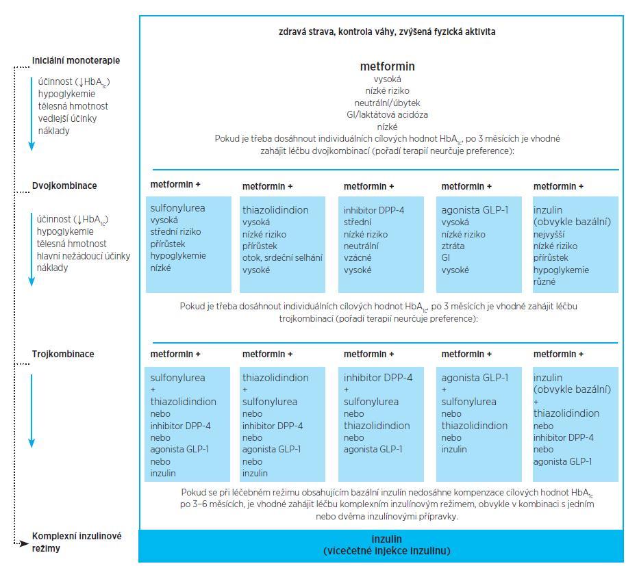 Algoritmus léčby hyperglykemie (upraveno podle doporučení ADA a EASD 2012)