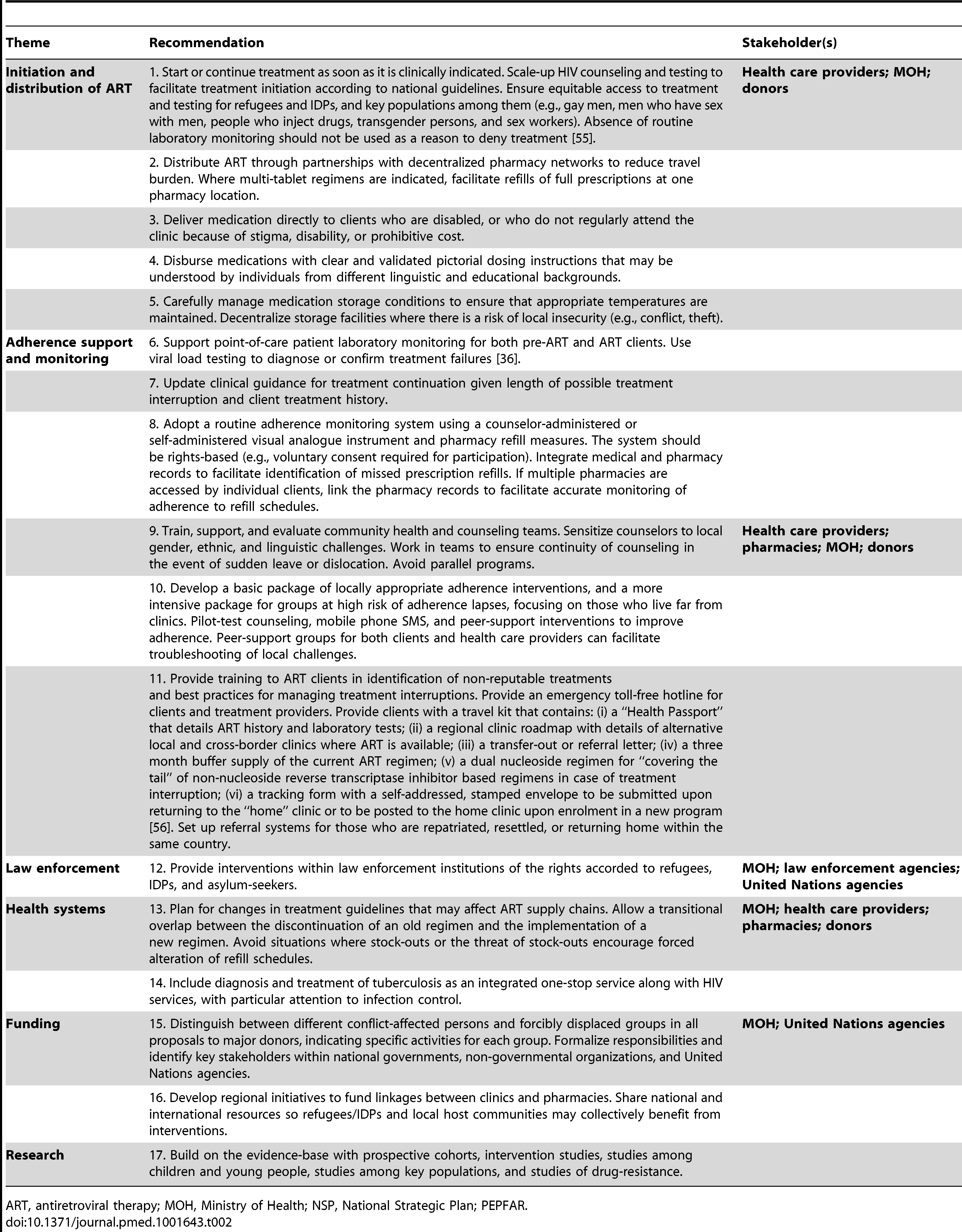 Recommendations for provision of antiretroviral therapy to refugees and IDPs in stable settings.