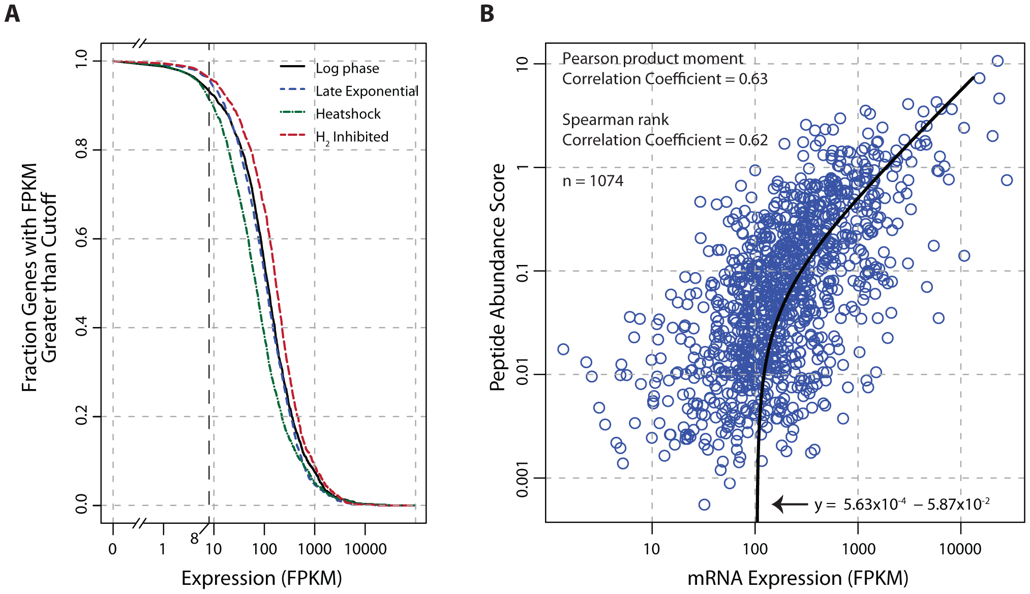 Global analysis of mRNA and protein expression levels.