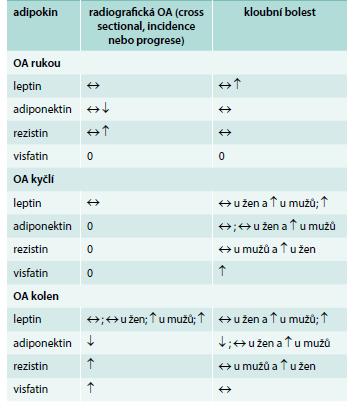 Vztah adipokinu s radiografickou OA a kloubní bolestí.