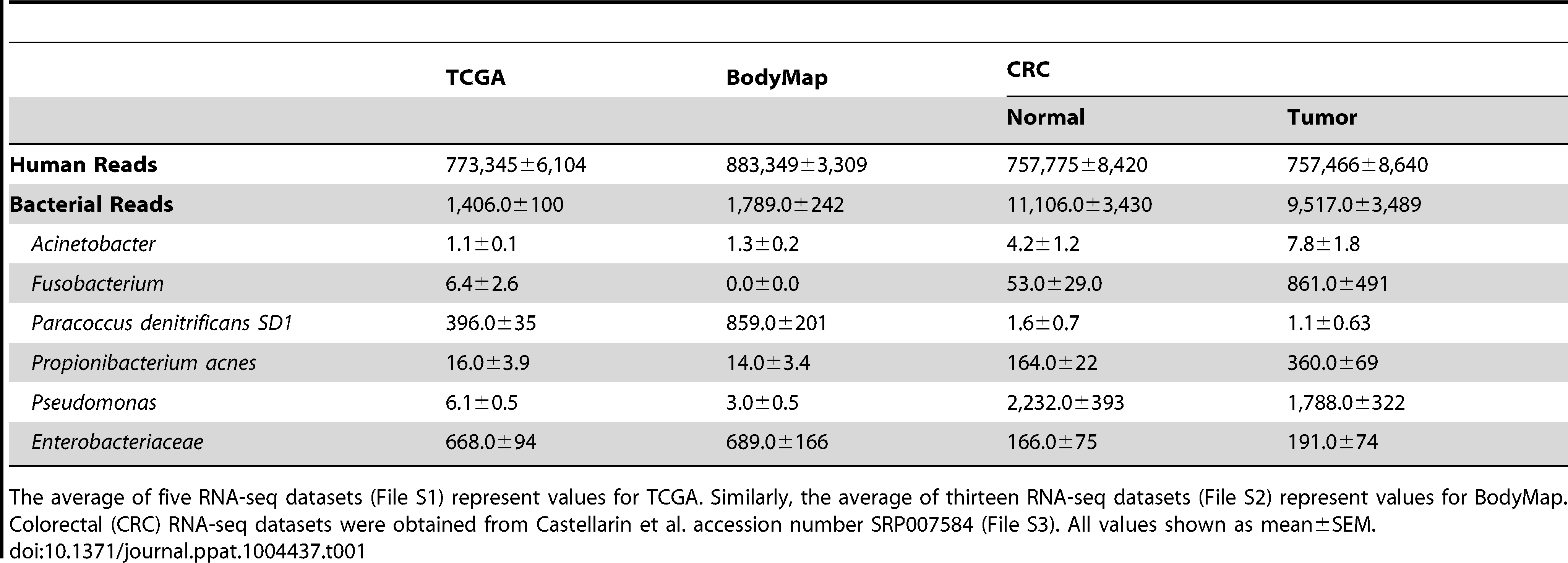 Bacterial profile among various human RNA-seq datasets.
