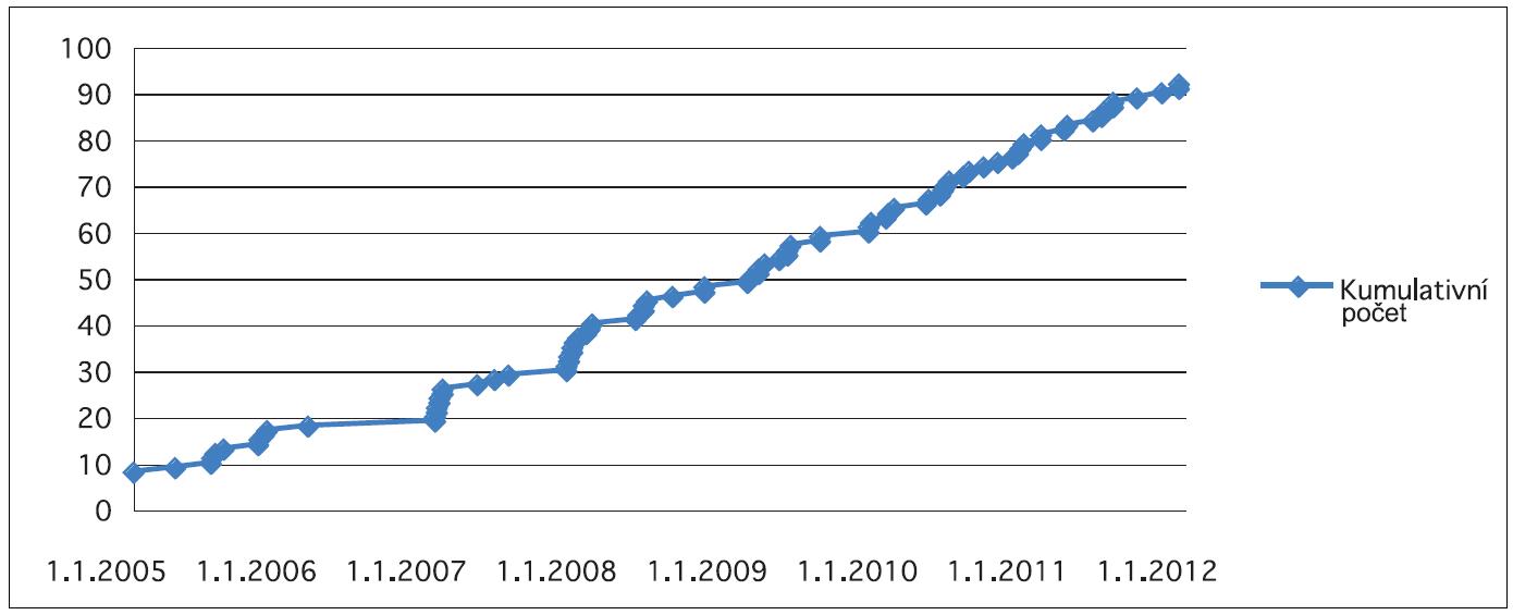 Kumulativní počet pacientů nastavovaných na Foniatrické klinice 1. LF UK a VFN (2005 - 2011).