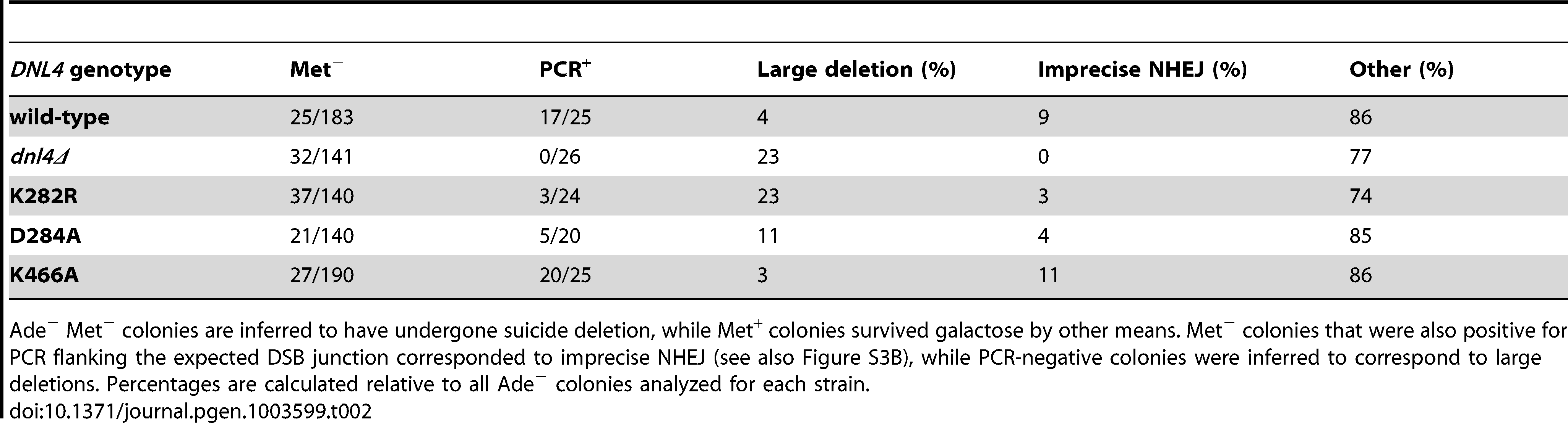 Joint analysis of Ade<sup>−</sup> suicide deletion colonies.