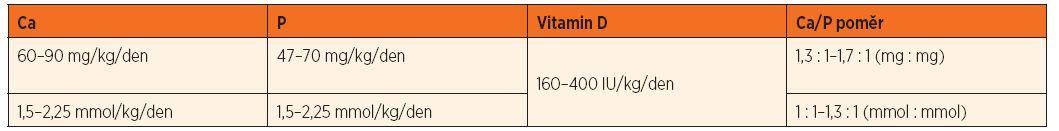Doporučené dávky minerálů a vitaminu D pro parenterální výživu nezralých novorozenců.