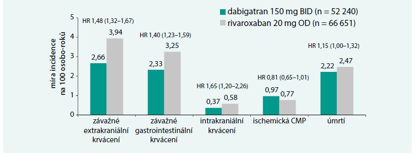 Srovnání výsledků podávání dabigatranu a rivaroxabanu