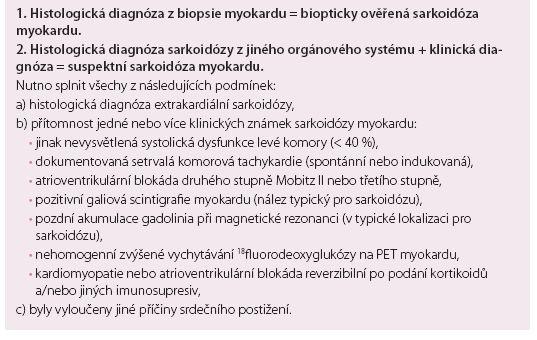 Diagnostická kritéria pro srdeční sarkoidózu podle World Association for Sarcoidosis and Other Granulomatous Disorders (WASOG) z roku 2014.