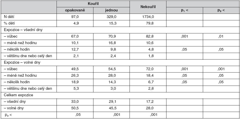 Expozice dětí zakouřenému prostředí (% odpovědí)