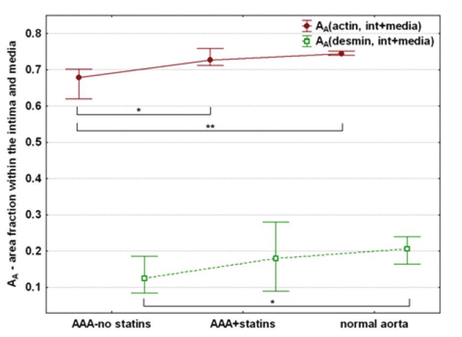 Srovnání a kvantifikace histologických parametrů – aktin, desmin Graph 4: Comparison and quantification of histological parameters – actin, desmin