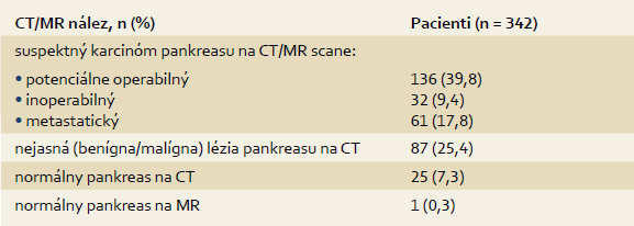 CT, MR a USG nálezy pred EUS-FNA . Tab. 1. CT, MR and USG findings before EUS-FNA.
