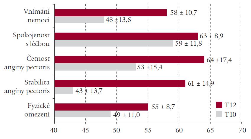 Vliv léčby trimetazidinem na kvalitu života pacientů se stabilní anginou pectoris dle Seattle Angina Questionnaire (výsledky studie TRIADA) (T0 – začátek studie, T12 – konec studie po 3 měsících léčby trimetazidinem). U všech parametrů p < 0,001.