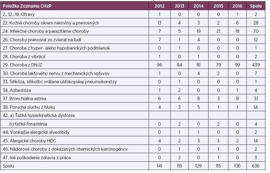 Počet ChzP u žien podľa položiek Zoznamu ChzP, SR, roky 2012–2016