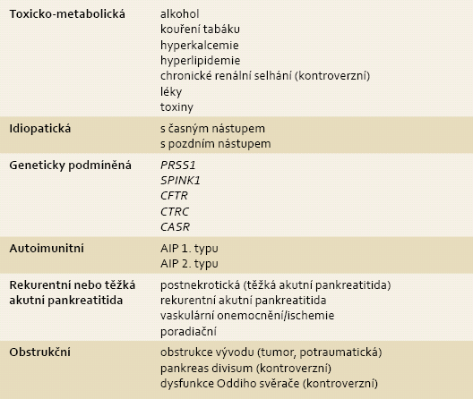 TIGAR-O klasifikace: etiologické rizikové faktory asociované s chronickou pankreatitidou. Modifikováno dle Etemad et al [17].