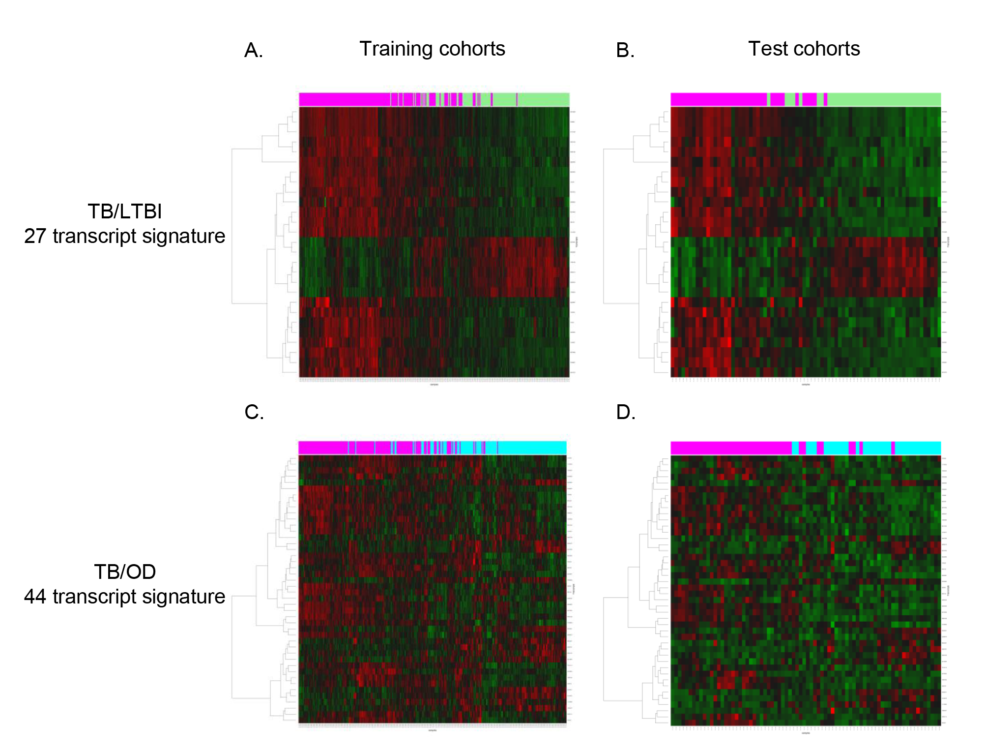 Heatmaps showing clustering of training and test cohorts using transcriptional signatures.