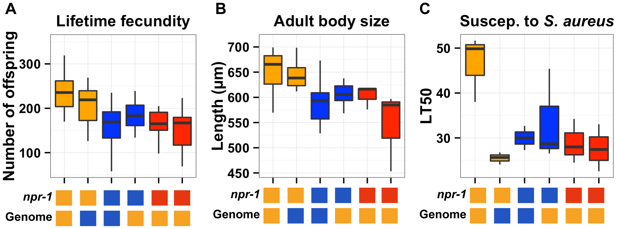 Phenotypic distributions of three quantitative traits for the parents, nearly isogenic lines, and <i>npr-1</i> mutants.