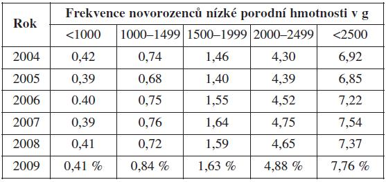 Frekvence novorozenců nízké porodní hmotnosti v ČR v letech 2004–2009