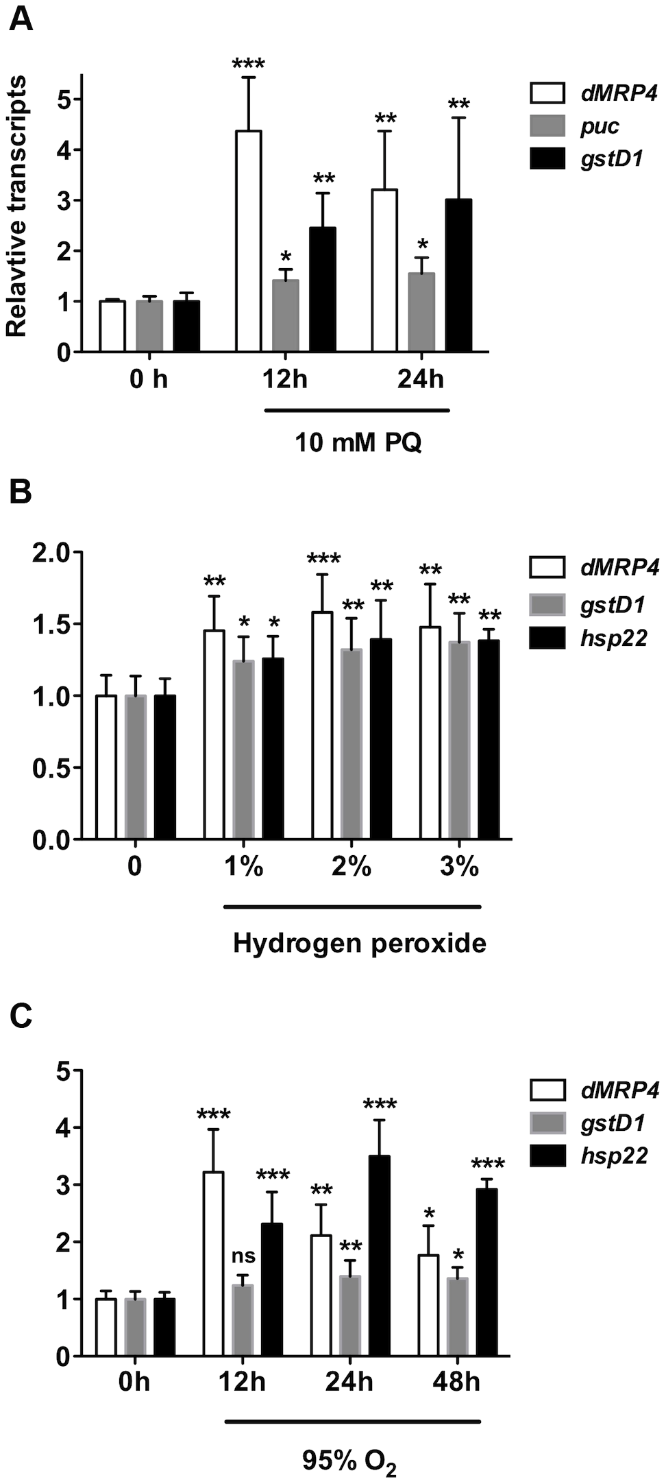 <i>dMRP4</i> is up-regulated in response to oxidative stress.