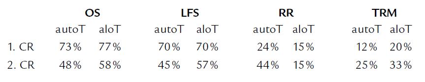 Výsledky autoTKB a aloTKB u APL v éře ATRA [30,35].