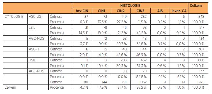 Zastoupení jednotlivých výsledků onkologické cytologie vs. histologie ve sledovaném souboru (n = 1925)