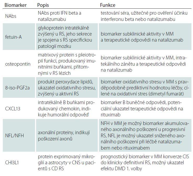 Nejdůležitější kandidátní biomarkery terapeutické odpovědi u RS [7].