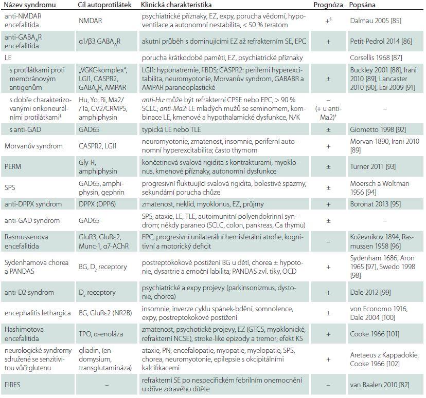 Přehled autoimunitních encefalitid. V tabulce záměrně nejsou uvedena demyelinizační onemocnění (akutní demyelinizující encefalomyelitida, neuromyelitis optica – m. Devic a roztroušená skleróza), granulomatózní onemocnění (zvl. neurosarkoidóza) a vaskulitidy (systémové či s primárním postižením CNS).