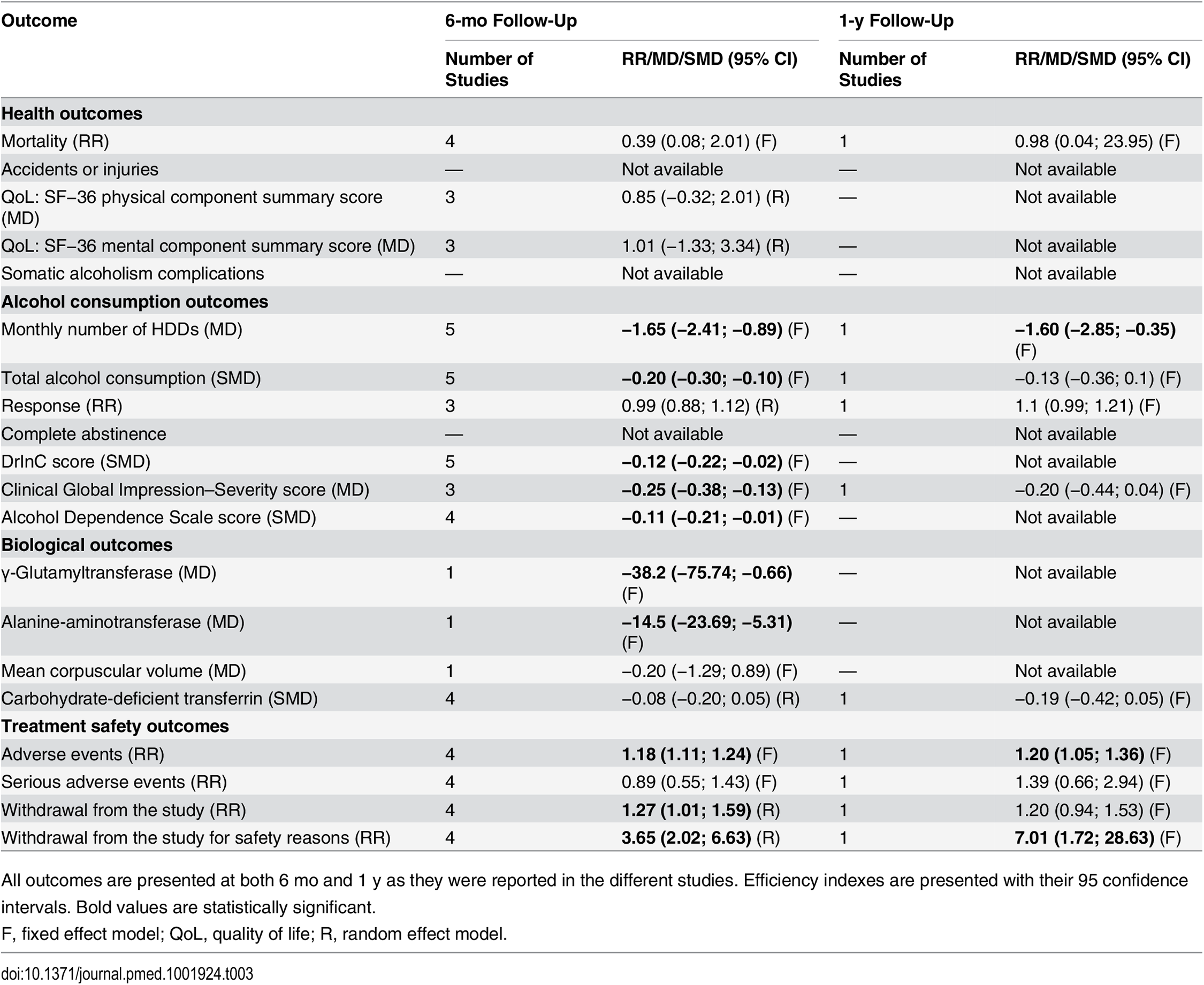 Summary of findings from trials assessing efficacy of nalmefene in the treatment of adult alcohol dependence.