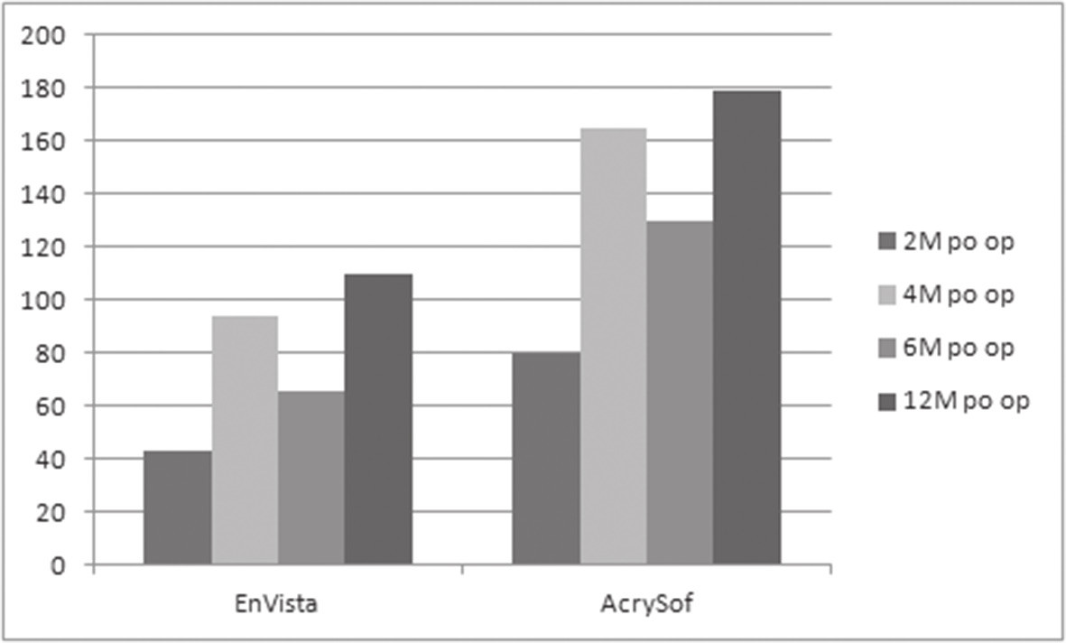 Pooperační výsledky glisteningu hodnoceného pomocí programu Image J v nitrooční čočce EnVista a AcrySof