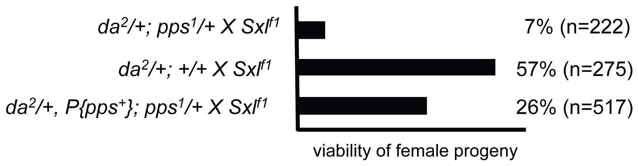 <i>pps</i> is a dosage-sensitive maternal modifier of <i>Sxl</i>.