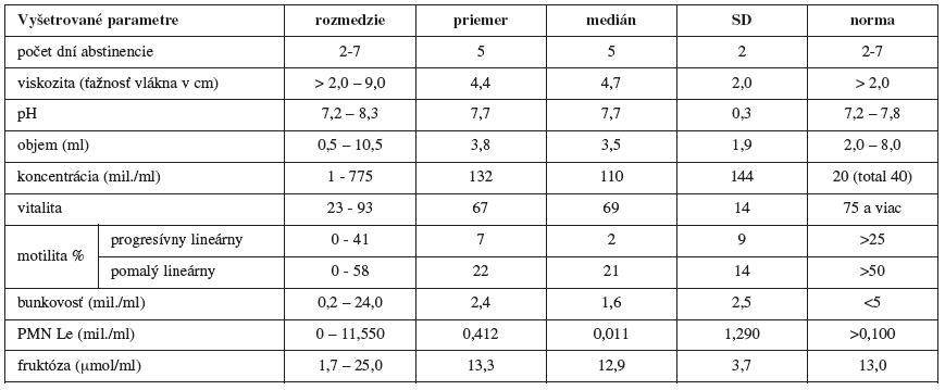 Vyšetrované parametre