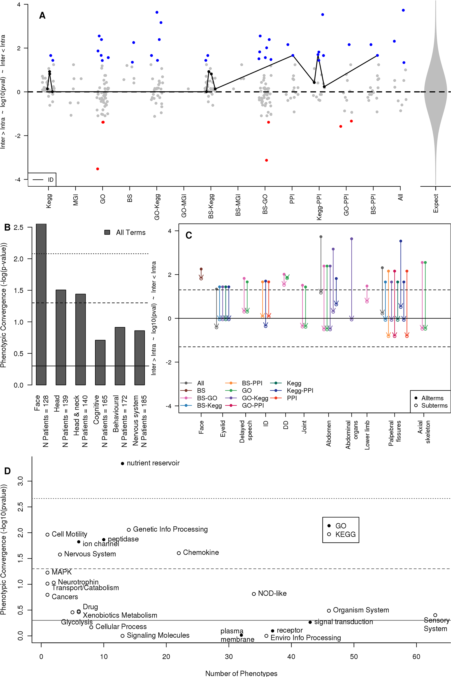Phenotypic concordances amongst patients whose copy number variant genes contribute to the same functional associations and molecular pathways.