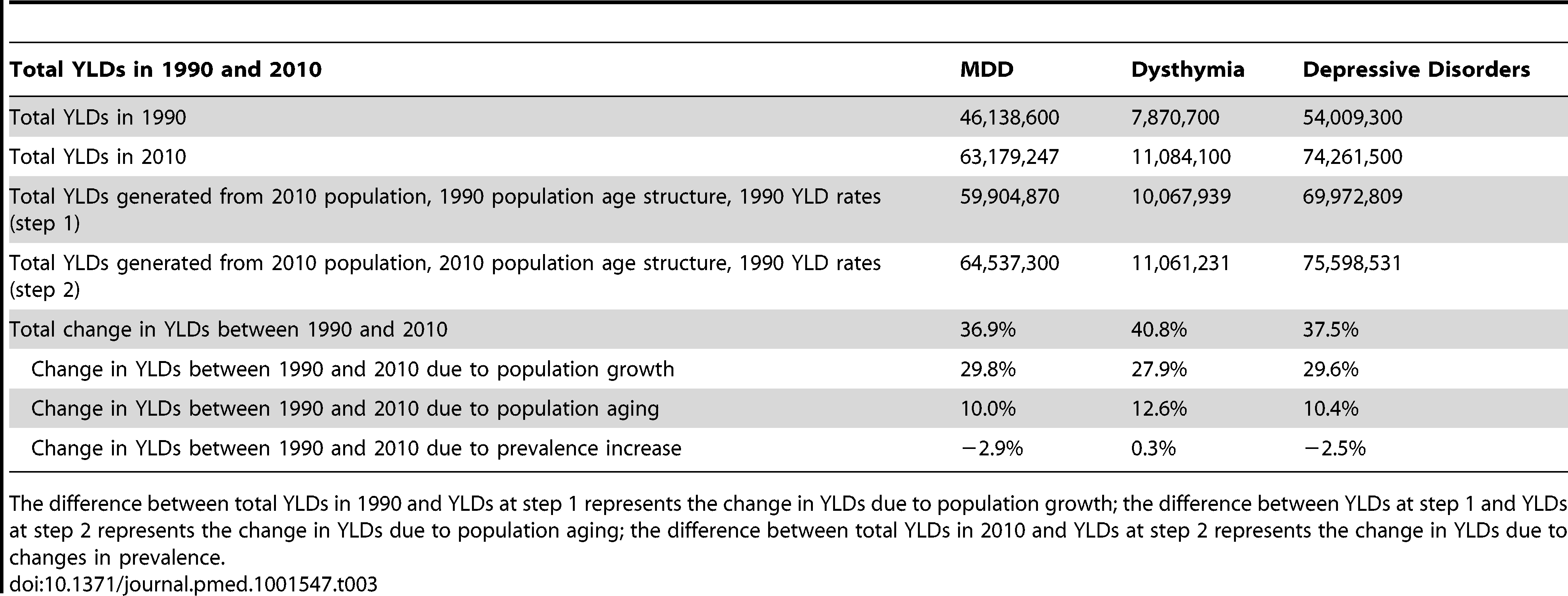 Change in depressive disorder YLDs between 1990 and 2010.