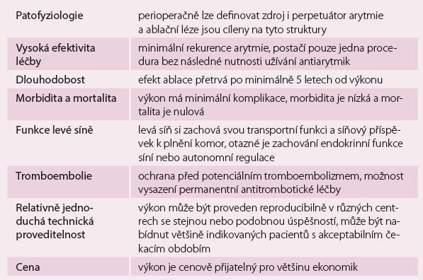Charakteristika optimální invazivní léčby fibrilace síní (ideální stav).