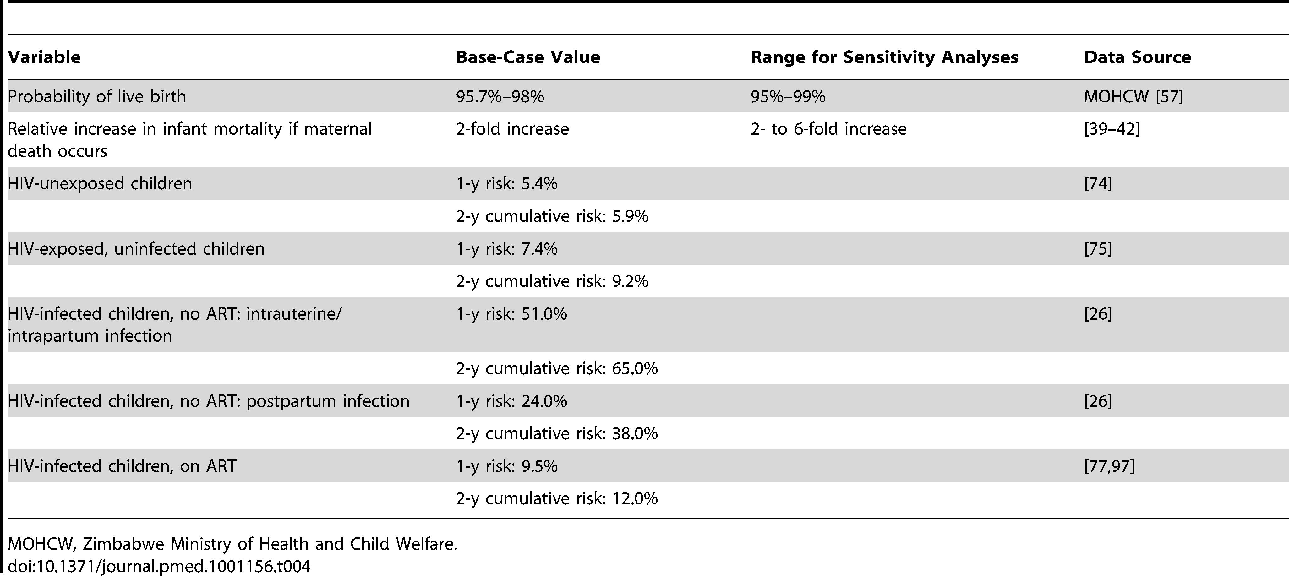 Model input parameters: infant mortality.