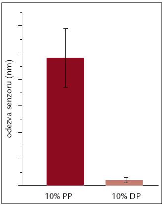 Průměrná odezva senzoru na povrch s imobilizovaným VEGF-A na 10% plazmu plnou a depletovanou.