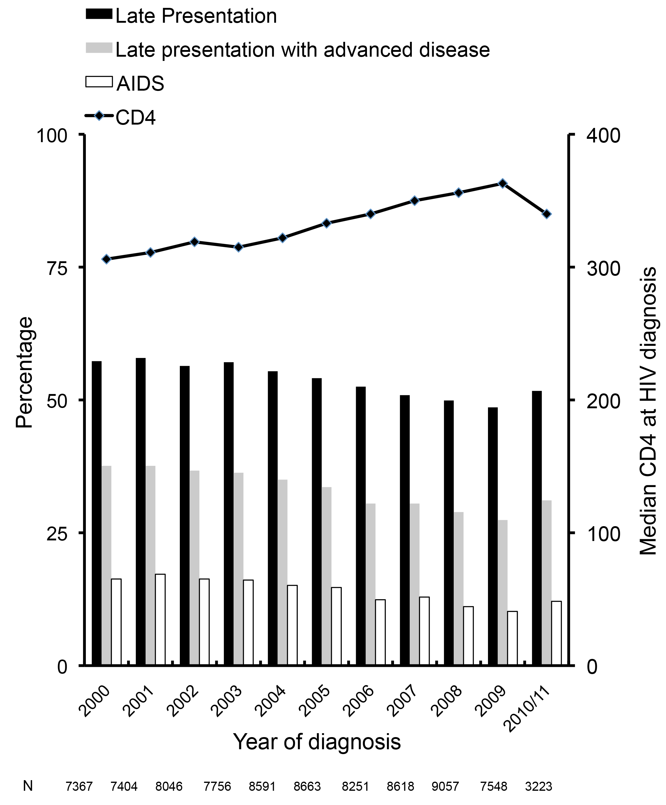 Changes over time in late presentation and CD4 count at HIV diagnosis: COHERE 2000–2011.