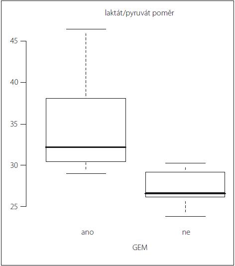 Graf 1b) Vztah globální edém mozku vs. laktát/pyruvát poměr. Statisticky významný rozdíl v hodnotách laktát/pyruvát poměru u pacientů s globálním edémem mozku (GEM) a bez GEM v průběhu iniciálních 24 hod monitorace (p = 0,004).