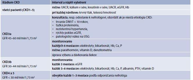 Tab. 9.18 | Štandard vyšetrení u pacientov s DM a CKD v štádiu CKD3 a viac
