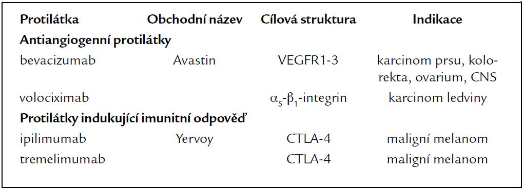 Antiangiogenní protilátky a protilátky indukující imunitní odpověď.