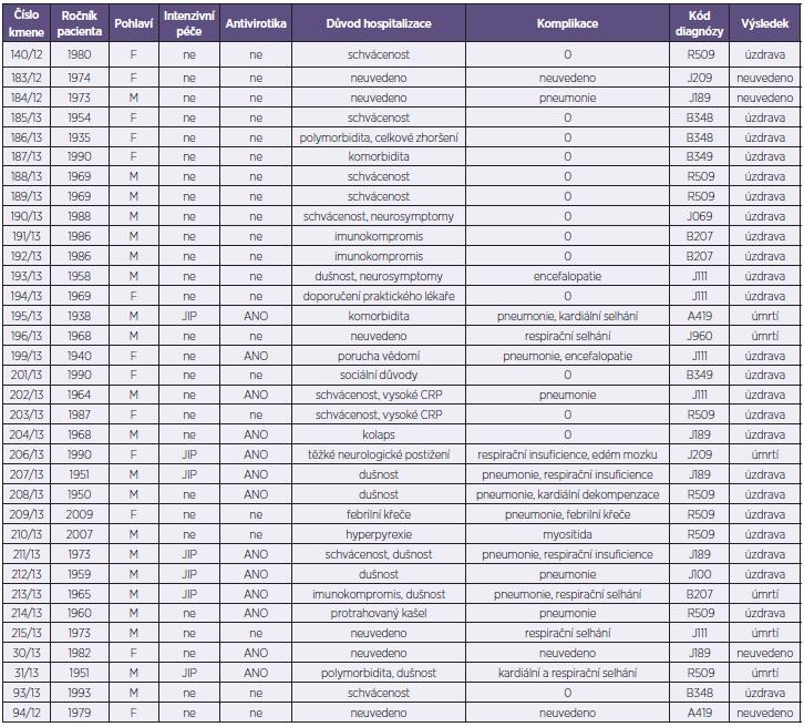 Základní charakteristika vyšetřovaných pacientů Table 1. Patient characteristics