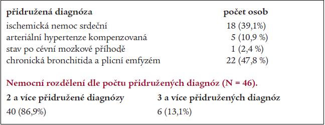 Přidružené diagnózy osob léčených endoskopicky.