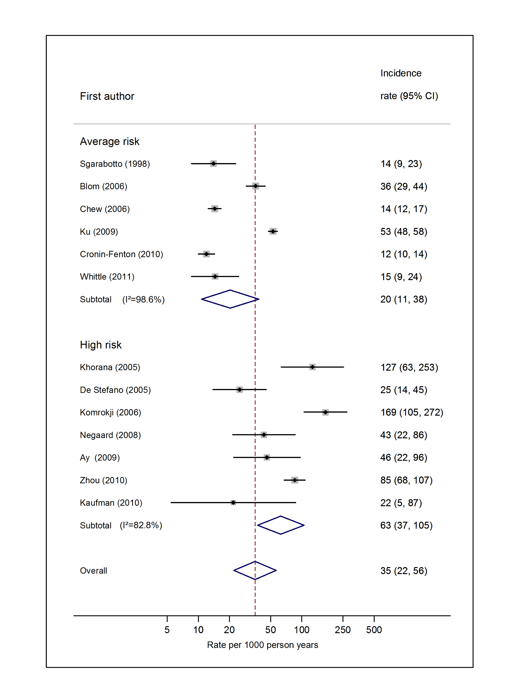 Pooled incidence of venous thromboembolism for haematological cancer.
