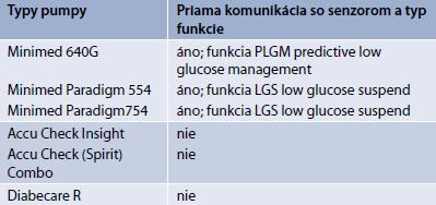 Inzulínové pumpy aktuálne dostupné na slovenskom trhu