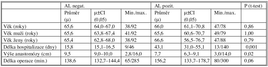 Základní parametry vyšetřovaného souboru ve skupinách AL (-)/AL (+) Tab. 3. Baseline parameters of the studied group in the AL (-)/AL (+) subgroups
