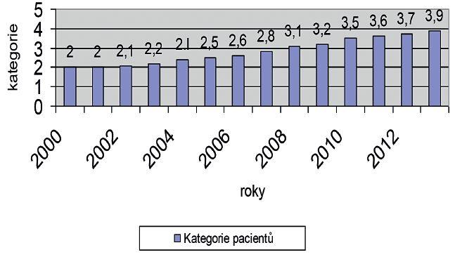 Vývoj kategorií pacientů ve věku 65+ v Psychiatrické nemocnici v Kroměříži