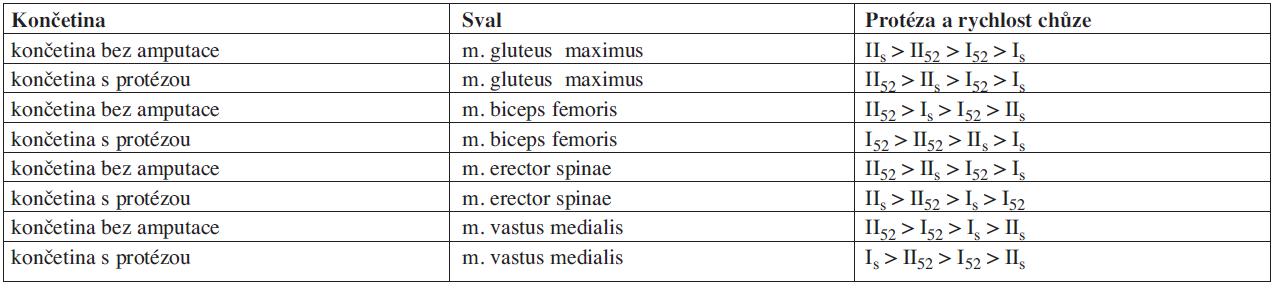 """Posloupnost hodnot ukazatele """"mean"""" od nejvyšších po nejnižší pro jednotlivé svaly."""
