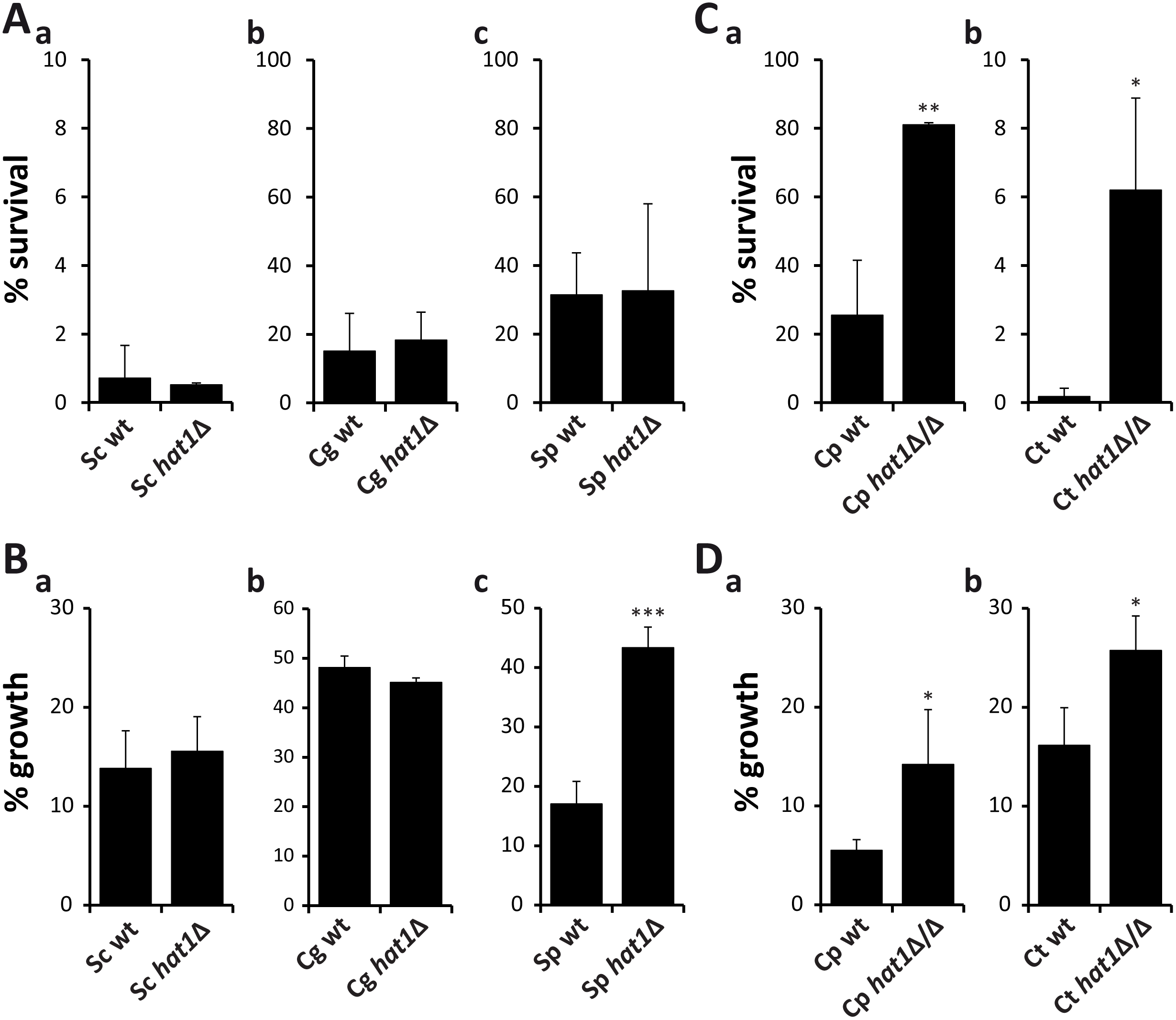 Resistance phenotypes caused by loss of Hat1 are specific for <i>C</i>. <i>albicans</i>.